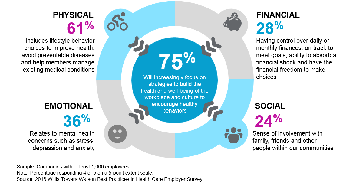Employers define employee well-being