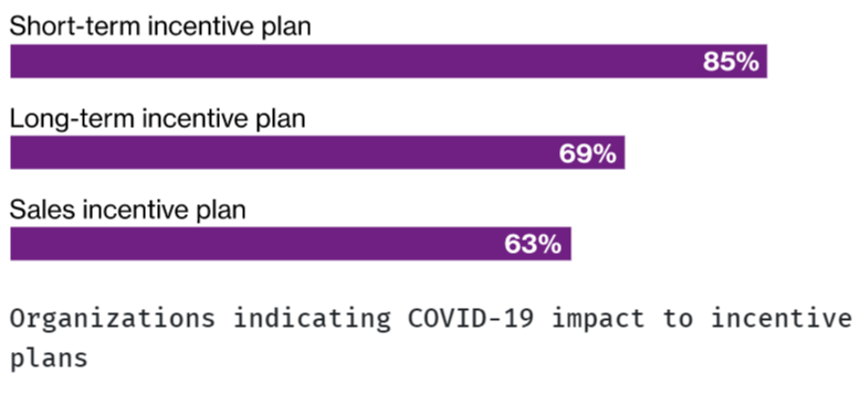 blog-image-1-revisited-covid-19s-impact-on-incentive-plans-sales-compensation-2