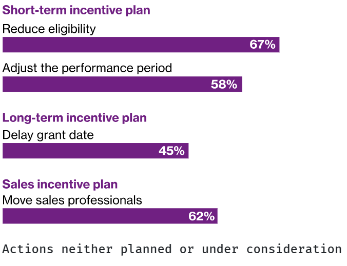 blog-image-3-revisited-covid-19s-impact-on-incentive-plans-sales-compensation-2