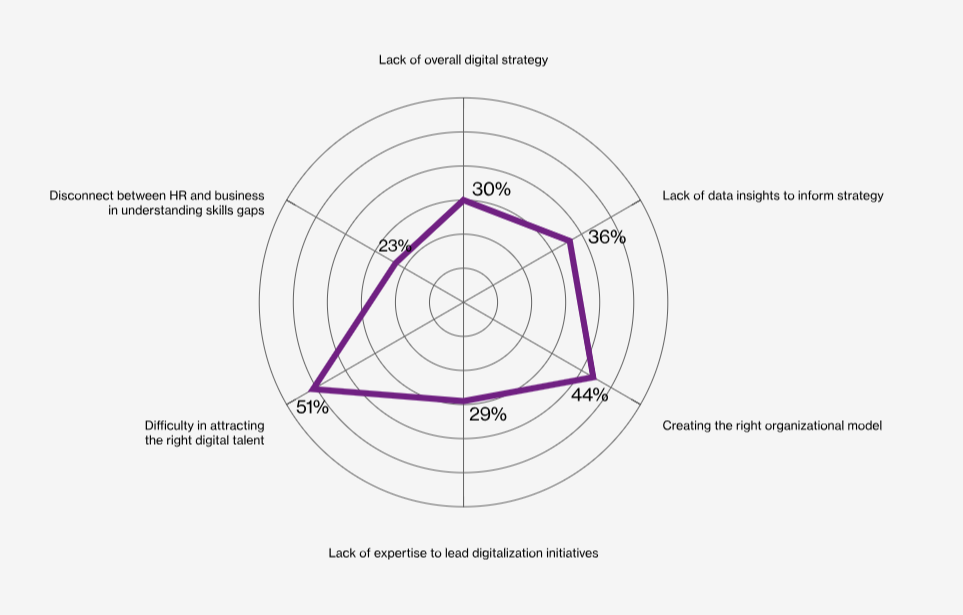 digital-strategy-chart-blog-image-1