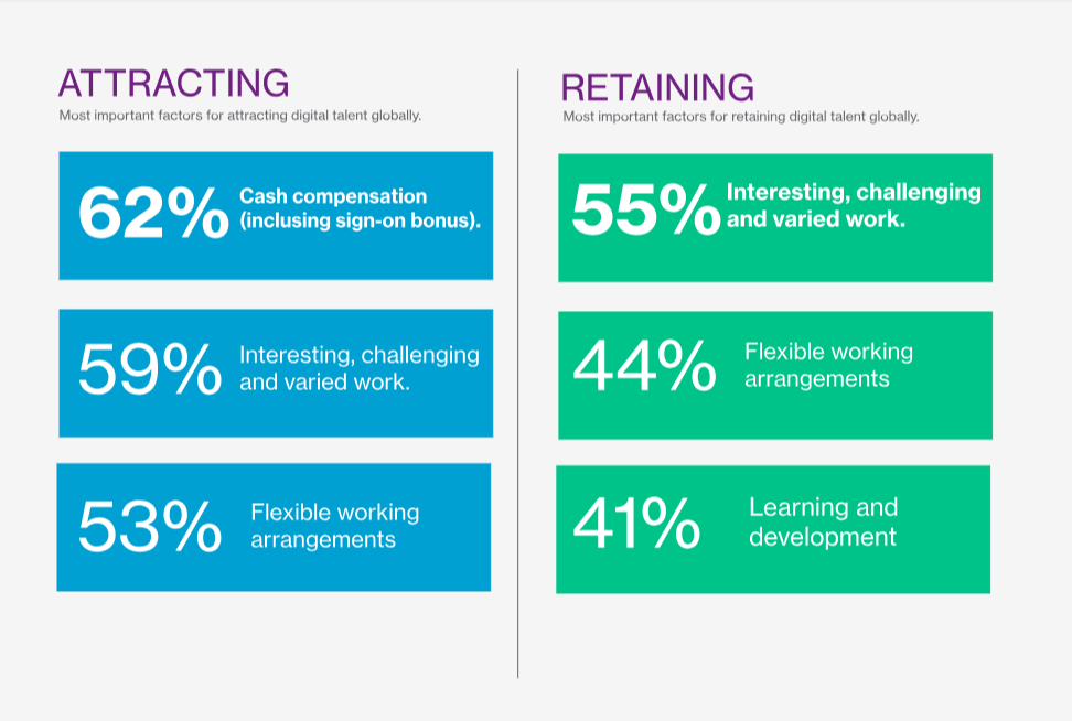 table-of-attracting-and-retaining-digital-talent-blog-image-2