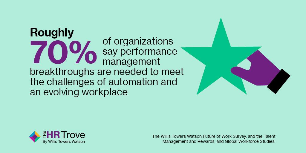 Performance Management Statistics