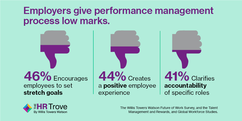 Employers Performance Management Statistics