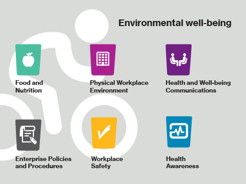Six Buckets of Environmental Well-being