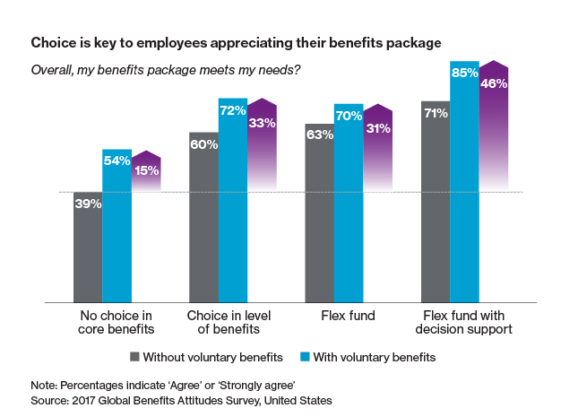 Employees appreciate benefit support more with a choice of voluntary benefits